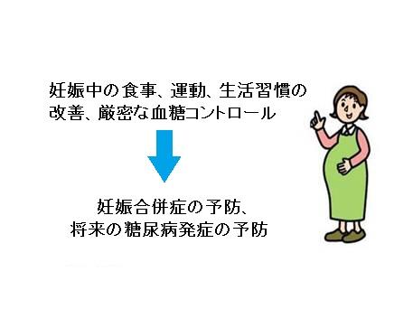 妊娠中の体液貯留を取り除く方法